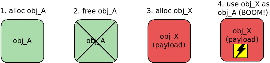 use-after-free exploiting